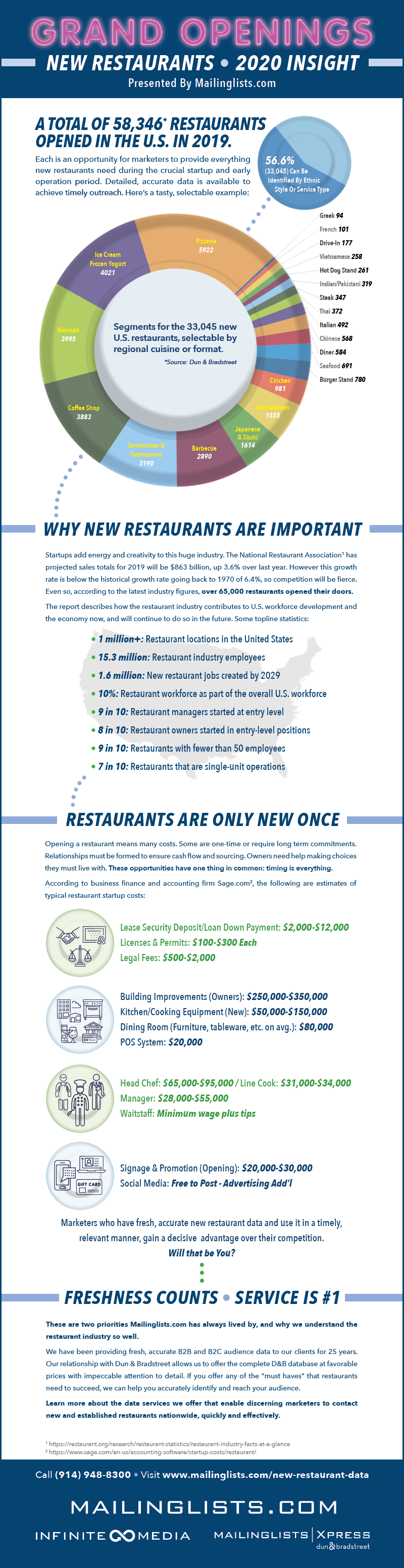 Reach New Restaurant Businesses in 2020